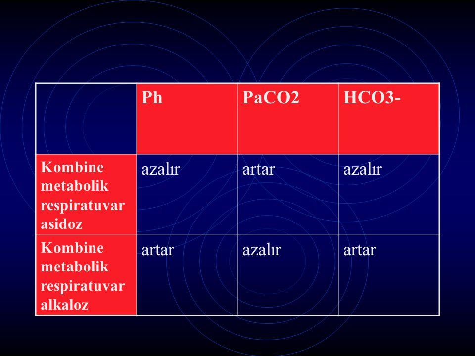Ph PaCO2 HCO3- azalır artar Kombine metabolik respiratuvar asidoz