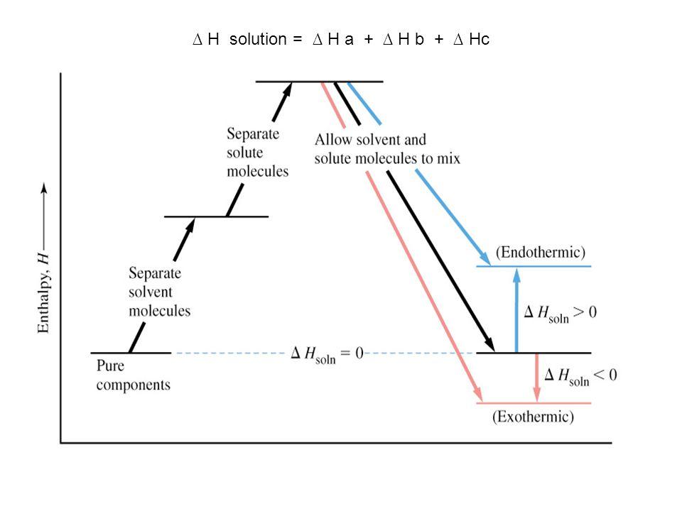 ∆ H solution = ∆ H a + ∆ H b + ∆ Hc