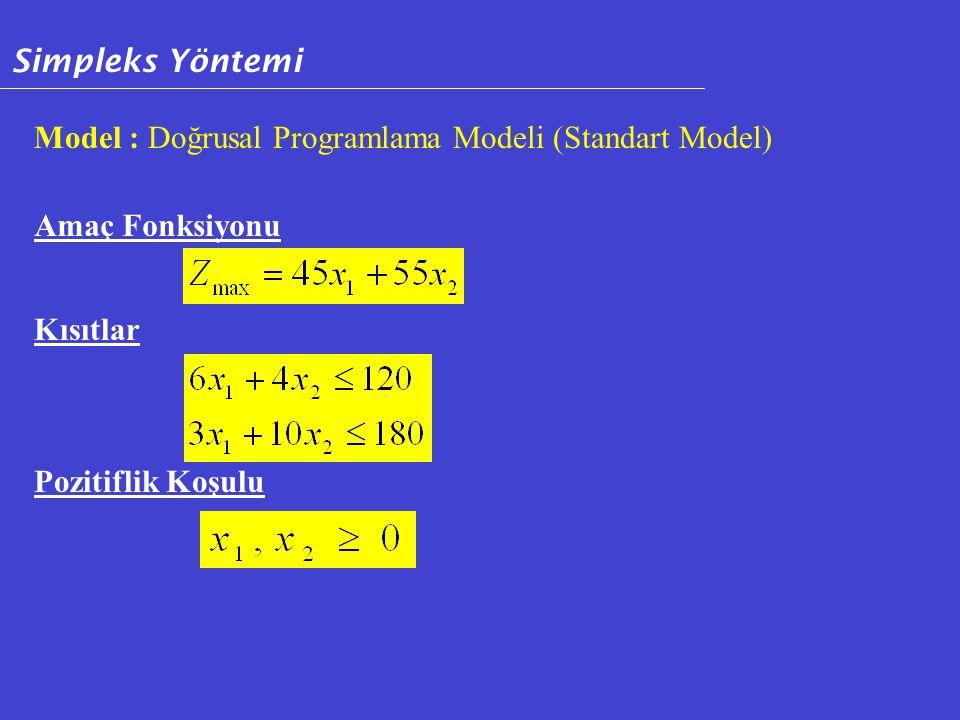 Simpleks Yöntemi Model : Doğrusal Programlama Modeli (Standart Model) Amaç Fonksiyonu.