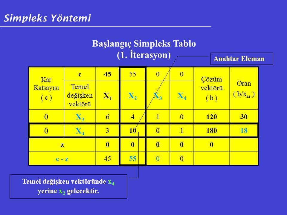 Başlangıç Simpleks Tablo (1. İterasyon)