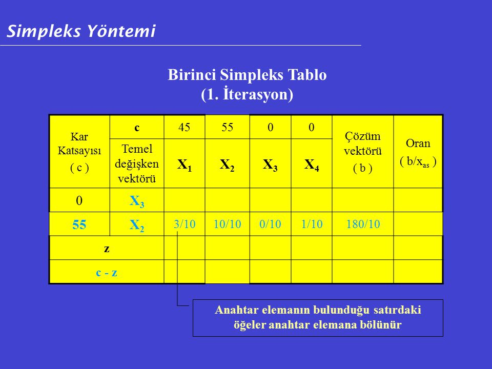 Birinci Simpleks Tablo (1. İterasyon)
