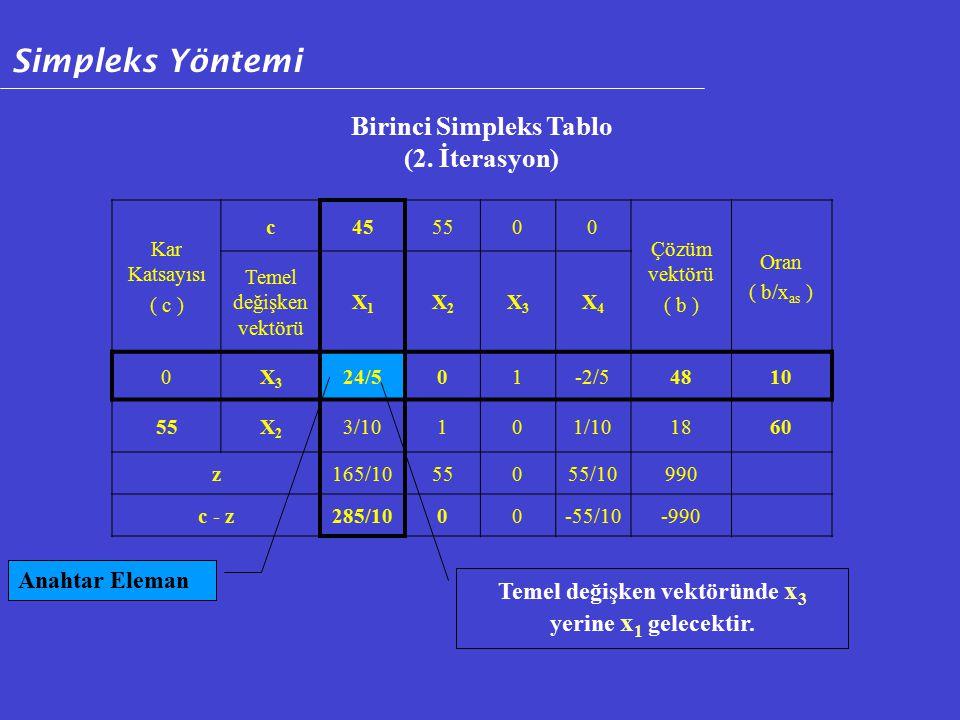 Simpleks Yöntemi Birinci Simpleks Tablo (2. İterasyon) Anahtar Eleman