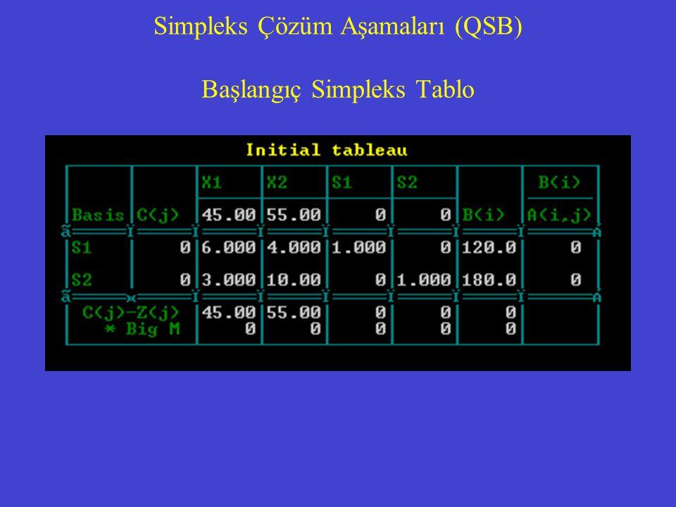 Simpleks Çözüm Aşamaları (QSB) Başlangıç Simpleks Tablo