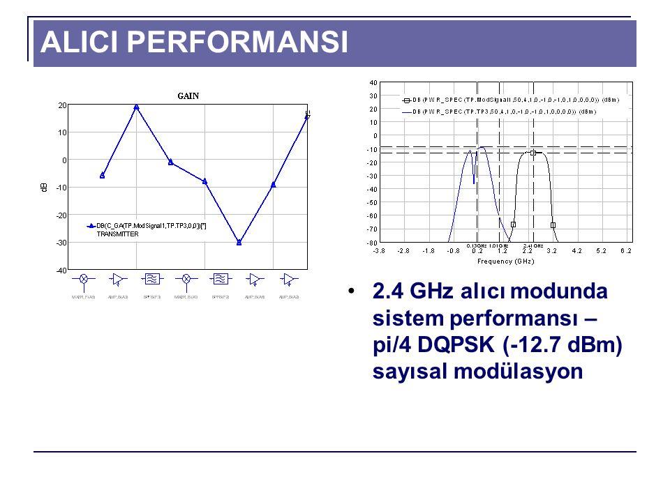 ALICI PERFORMANSI 2.4 GHz alıcı modunda sistem performansı –pi/4 DQPSK (-12.7 dBm) sayısal modülasyon.