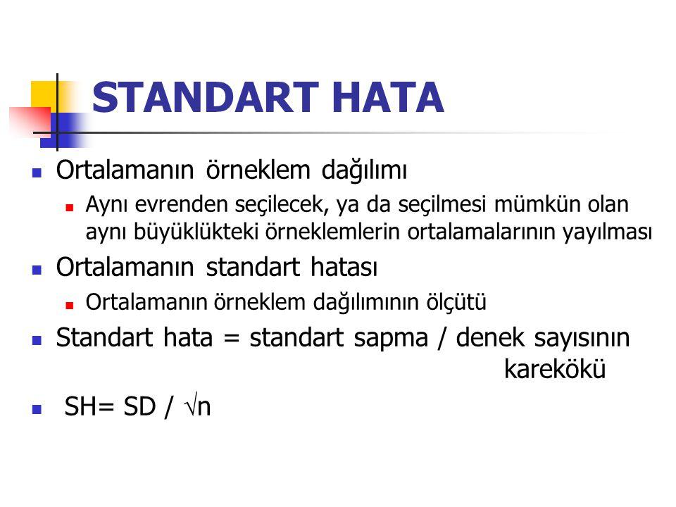 STANDART HATA Ortalamanın örneklem dağılımı