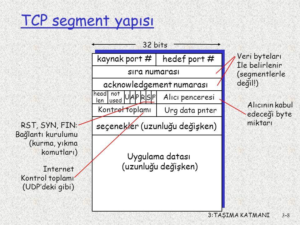 TCP segment yapısı kaynak port # hedef port # Uygulama datası