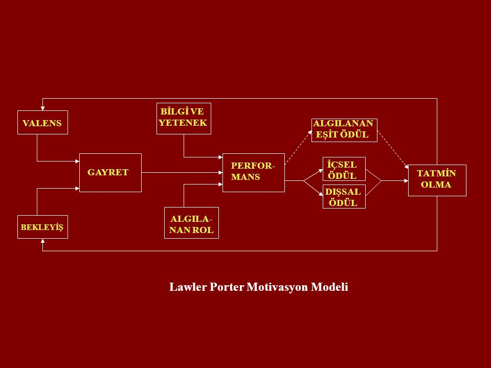 Lawler Porter Motivasyon Modeli
