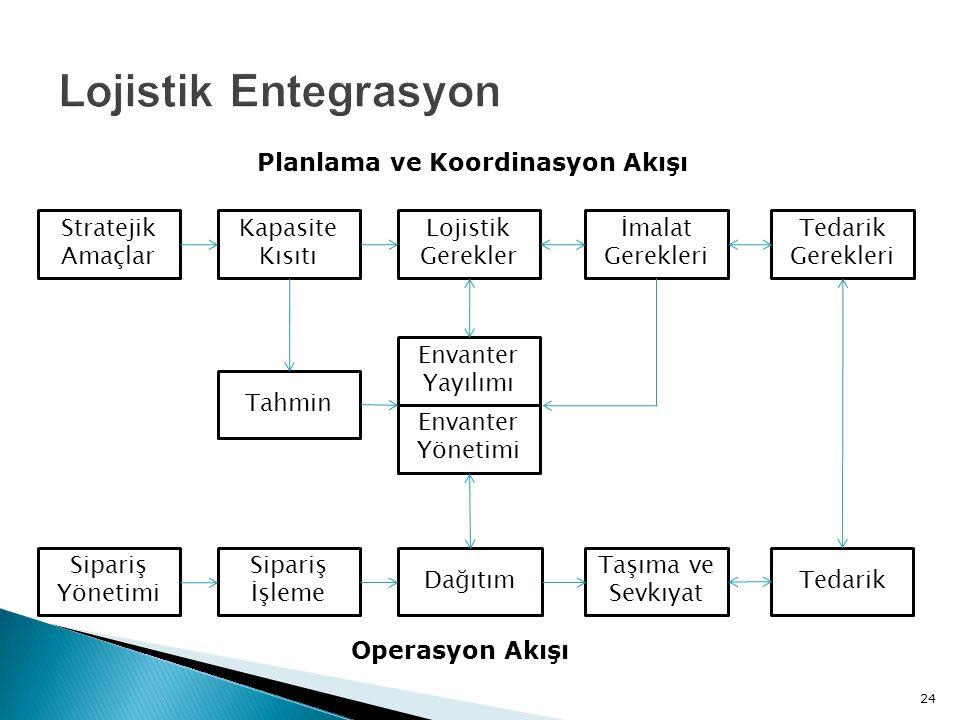 Planlama ve Koordinasyon Akışı