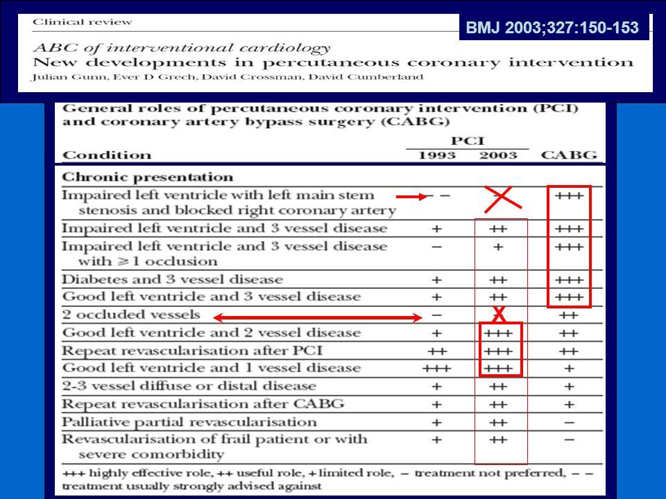 BMJ 2003;327:150-153 X