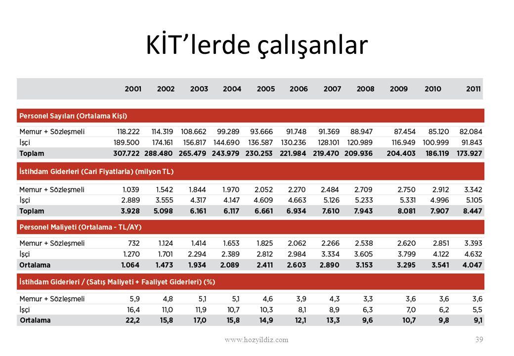 KİT'lerde çalışanlar www.hozyildiz.com