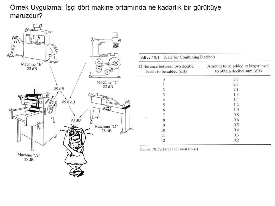 Örnek Uygulama: İşçi dört makine ortamında ne kadarlık bir gürültüye maruzdur