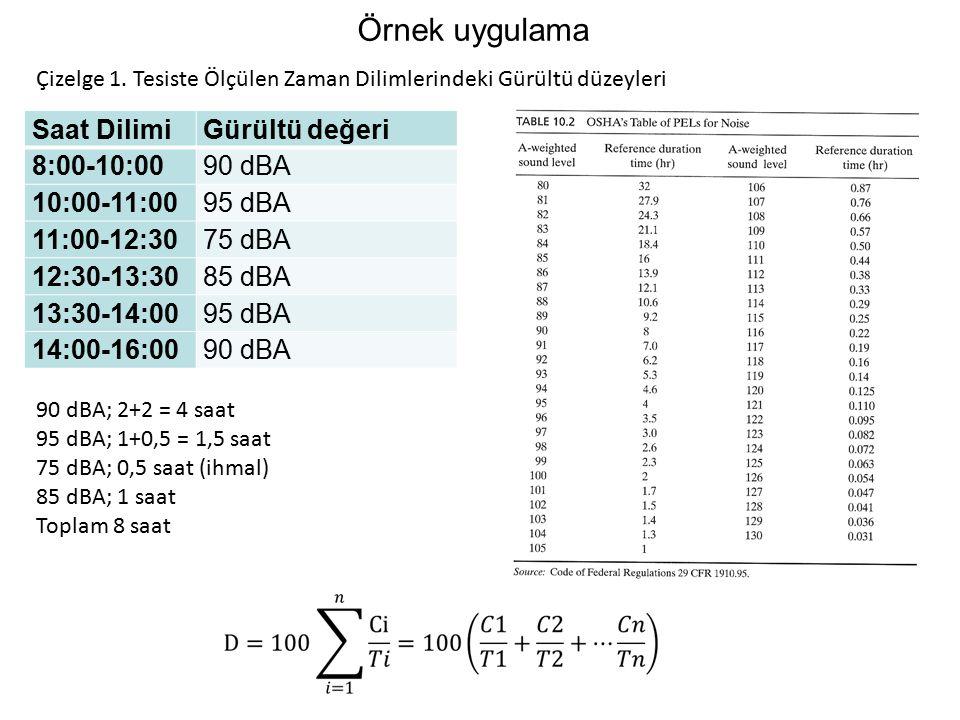 Örnek uygulama Saat Dilimi Gürültü değeri 8:00-10:00 90 dBA
