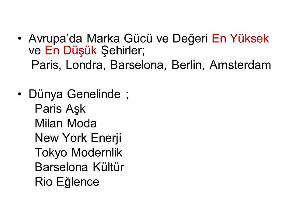 Avrupa'da Marka Gücü ve Değeri En Yüksek ve En Düşük Şehirler;