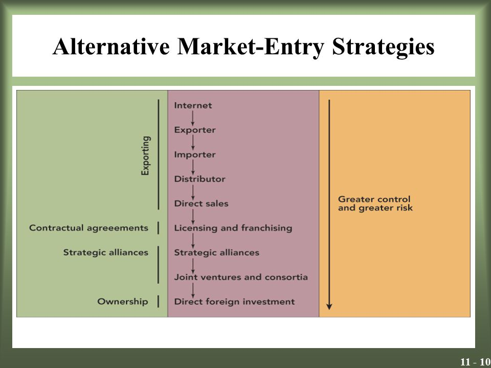 Alternative Market-Entry Strategies