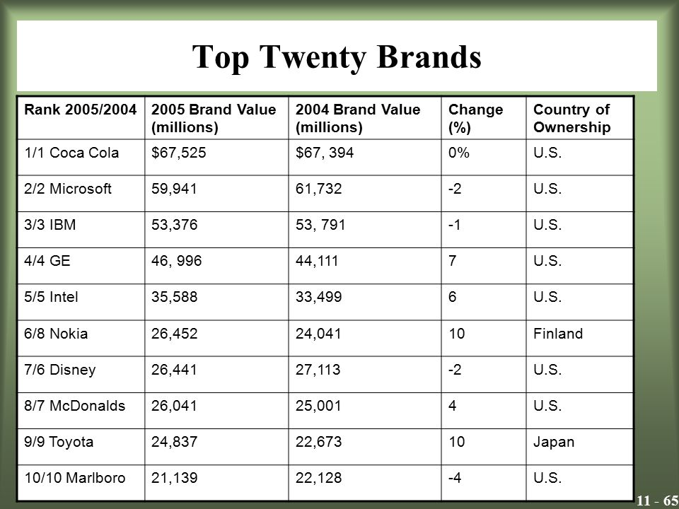 Top Twenty Brands Rank 2005/2004 2005 Brand Value (millions)