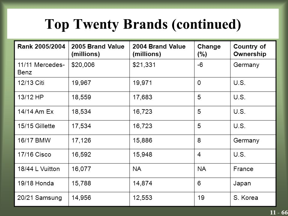 Top Twenty Brands (continued)