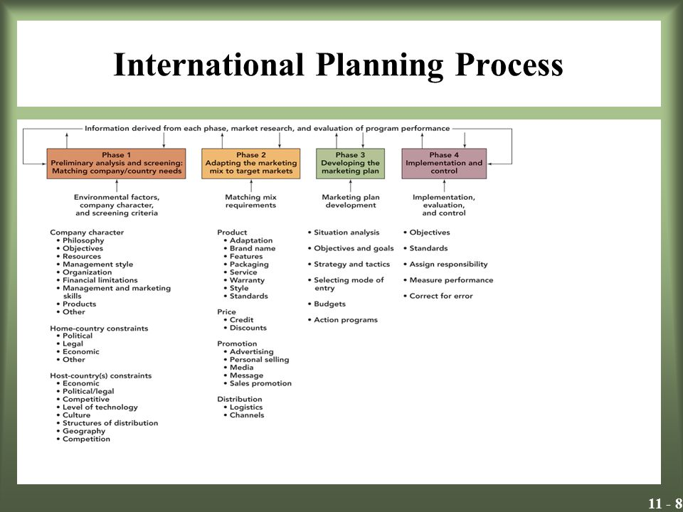 International Planning Process