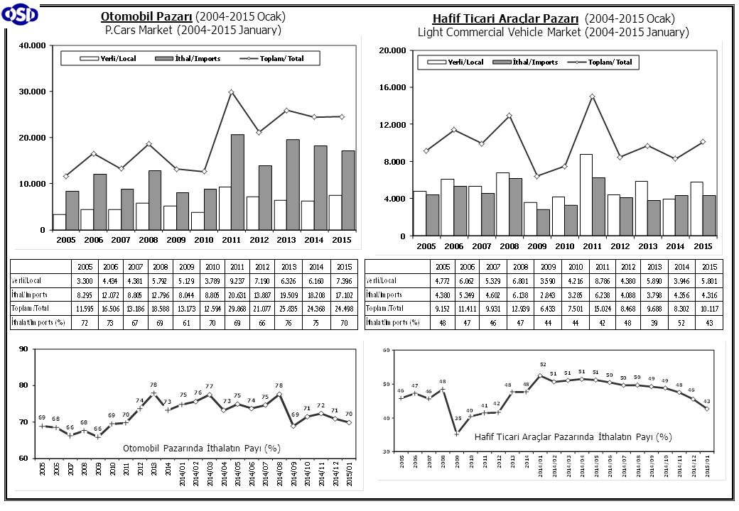 Otomobil Pazarı (2004-2015 Ocak) P.Cars Market (2004-2015 January)