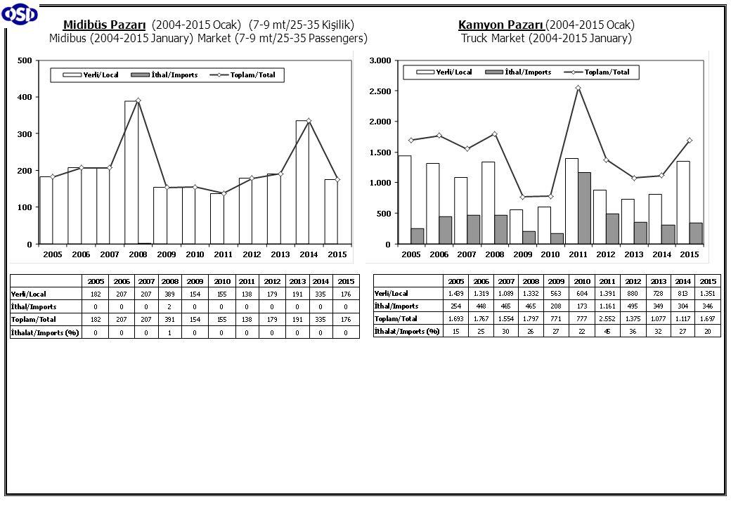 Midibüs Pazarı (2004-2015 Ocak) (7-9 mt/25-35 Kişilik)