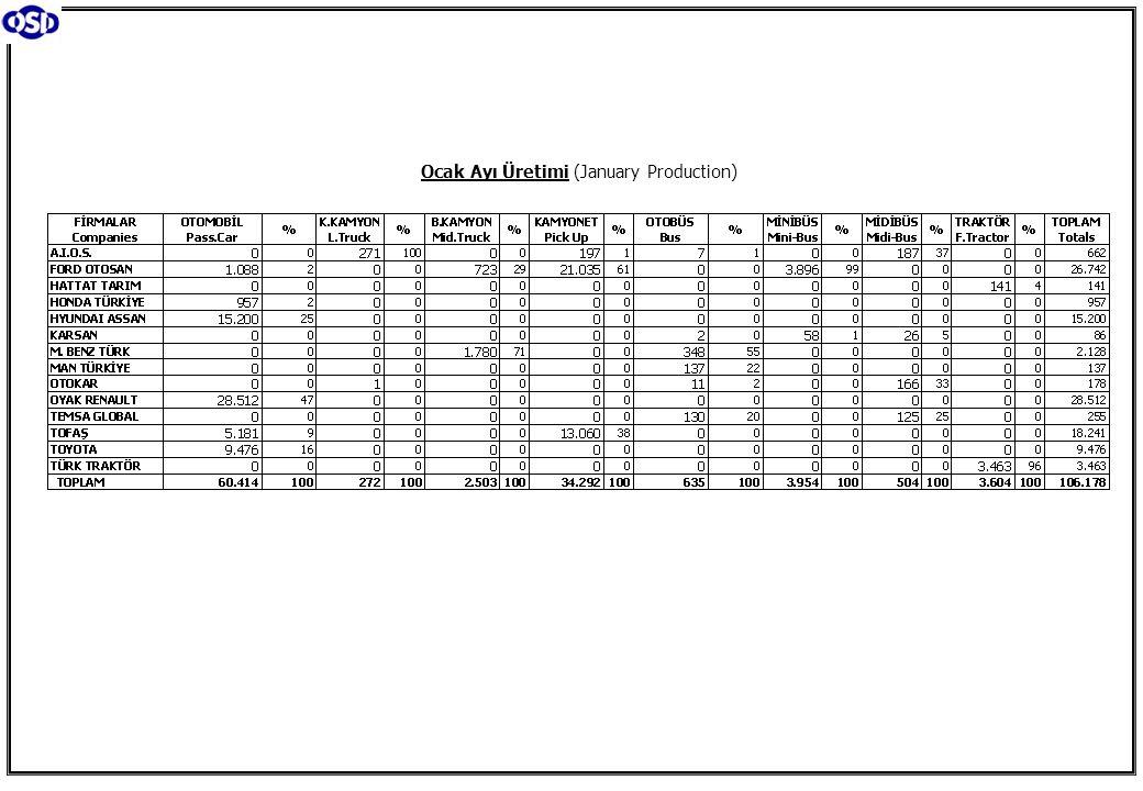 Ocak Ayı Üretimi (January Production)