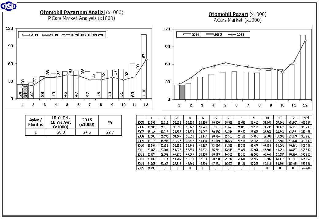 Otomobil Pazarının Analizi (x1000) P.Cars Market Analysis (x1000)