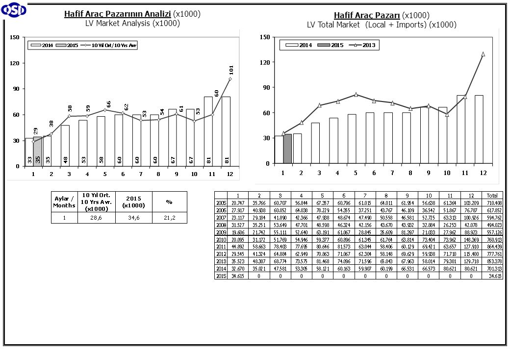 Hafif Araç Pazarının Analizi (x1000) LV Market Analysis (x1000)