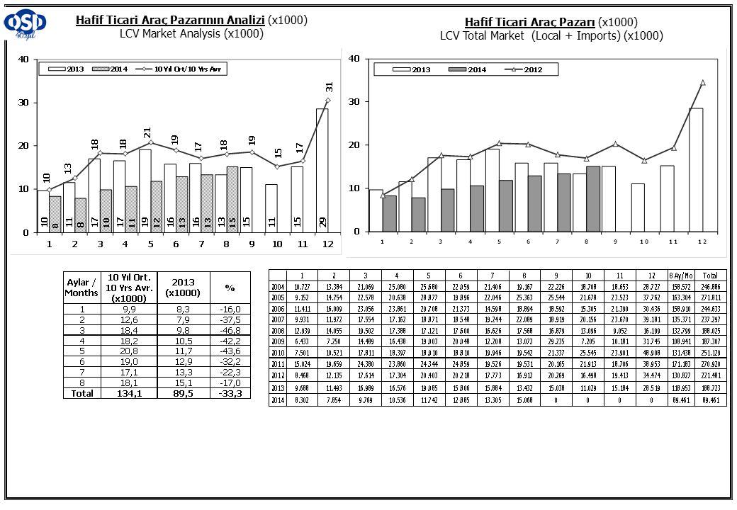 Hafif Ticari Araç Pazarının Analizi (x1000) LCV Market Analysis (x1000)