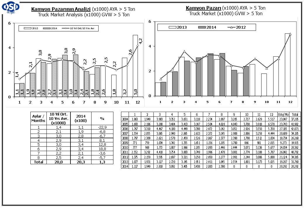 Kamyon Pazarının Analizi (x1000) AYA > 5 Ton Truck Market Analysis (x1000) GVW > 5 Ton