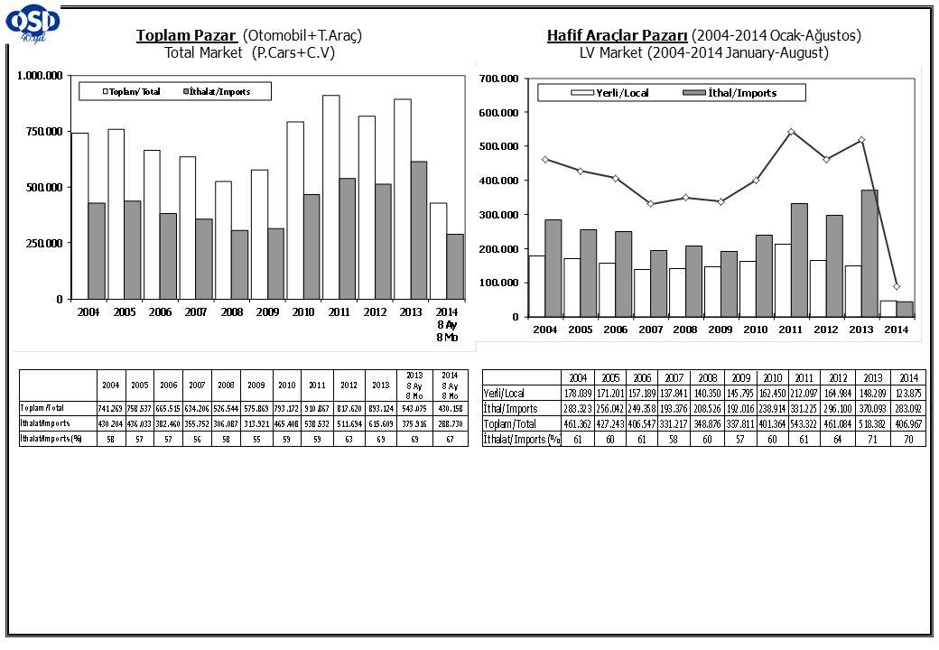 Toplam Pazar (Otomobil+T.Araç) Total Market (P.Cars+C.V)