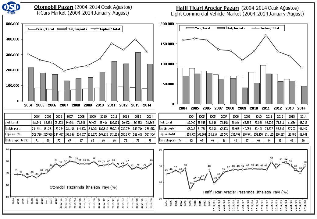Otomobil Pazarı (2004-2014 Ocak-Ağustos) P