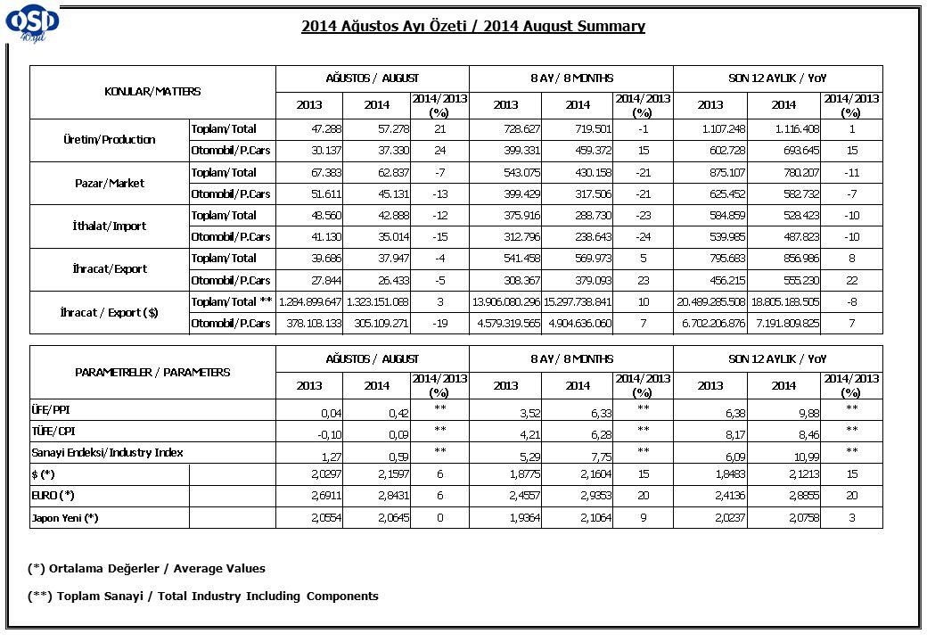 2014 Ağustos Ayı Özeti / 2014 August Summary