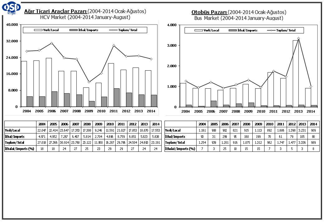 Ağır Ticari Araçlar Pazarı (2004-2014 Ocak-Ağustos) HCV Market (2004-2014 January-August)