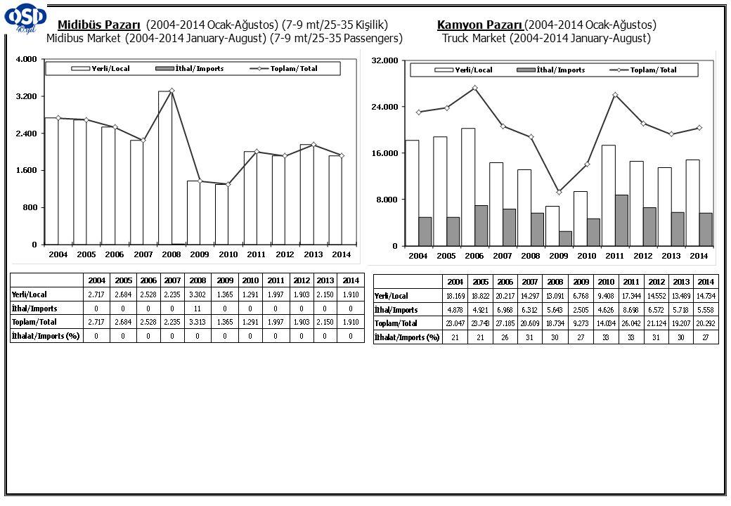 Midibüs Pazarı (2004-2014 Ocak-Ağustos) (7-9 mt/25-35 Kişilik) Midibus Market (2004-2014 January-August) (7-9 mt/25-35 Passengers)