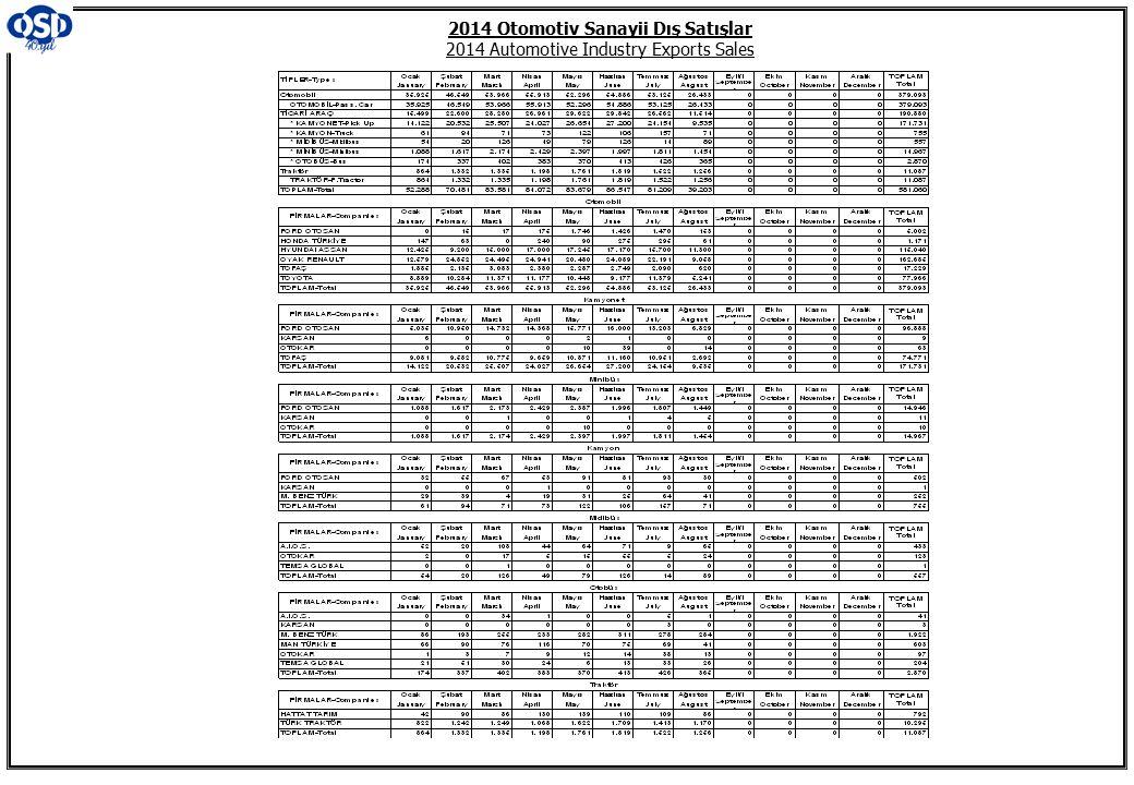 2014 Otomotiv Sanayii Dış Satışlar