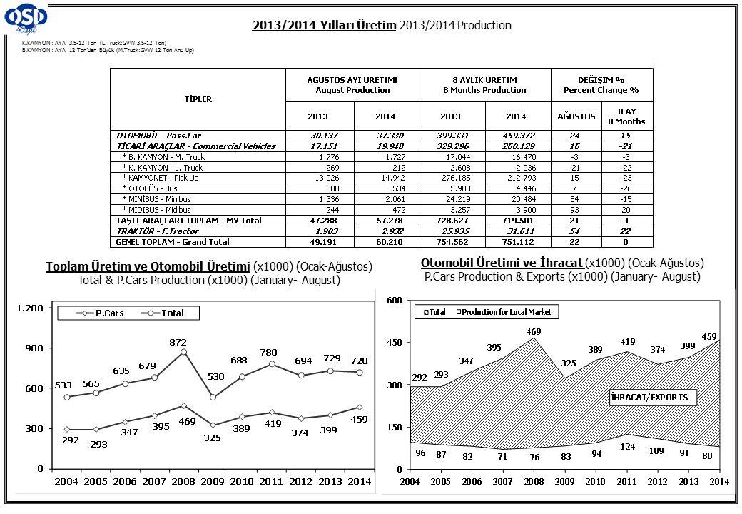 2013/2014 Yılları Üretim 2013/2014 Production