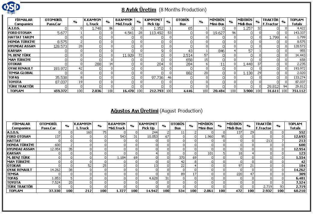 8 Aylık Üretim (8 Months Production)