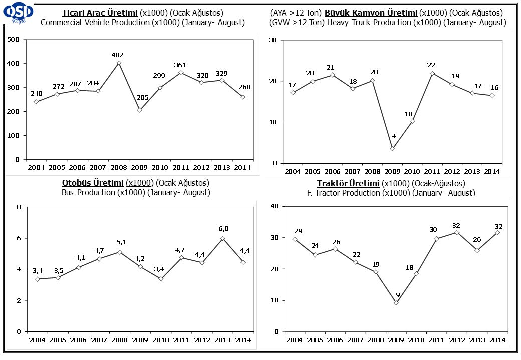 Ticari Araç Üretimi (x1000) (Ocak-Ağustos) Commercial Vehicle Production (x1000) (January- August)