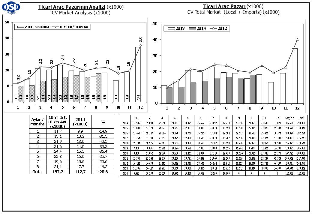 Ticari Araç Pazarının Analizi (x1000) CV Market Analysis (x1000)