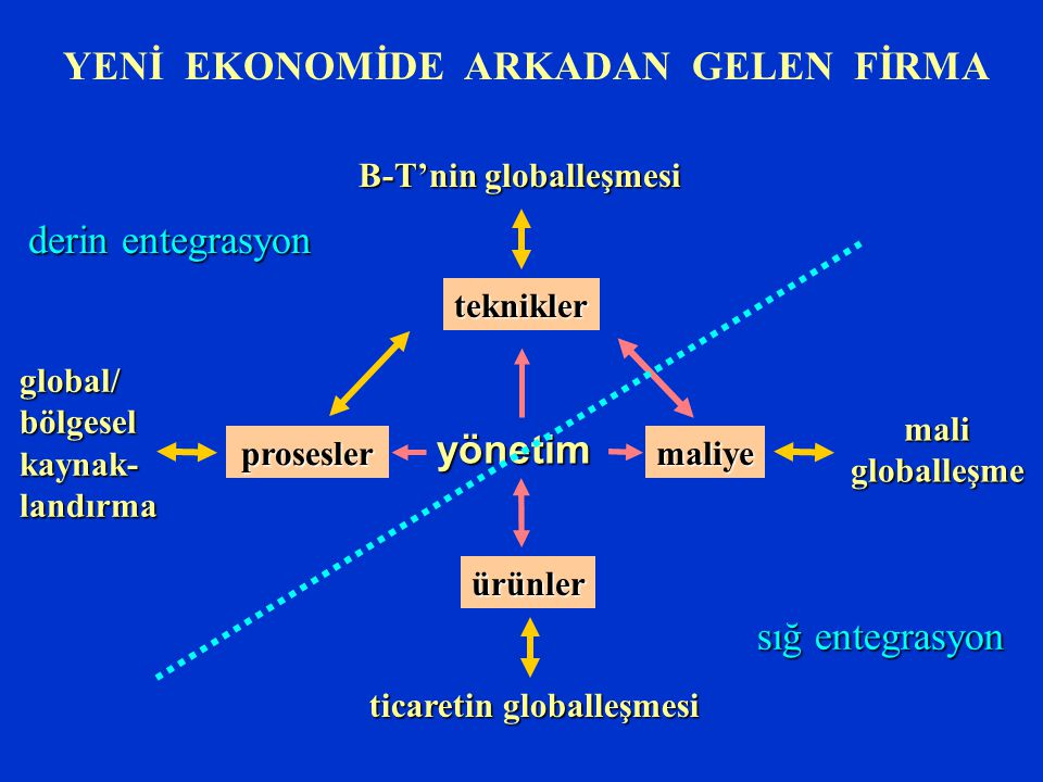 B-T'nin globalleşmesi ticaretin globalleşmesi