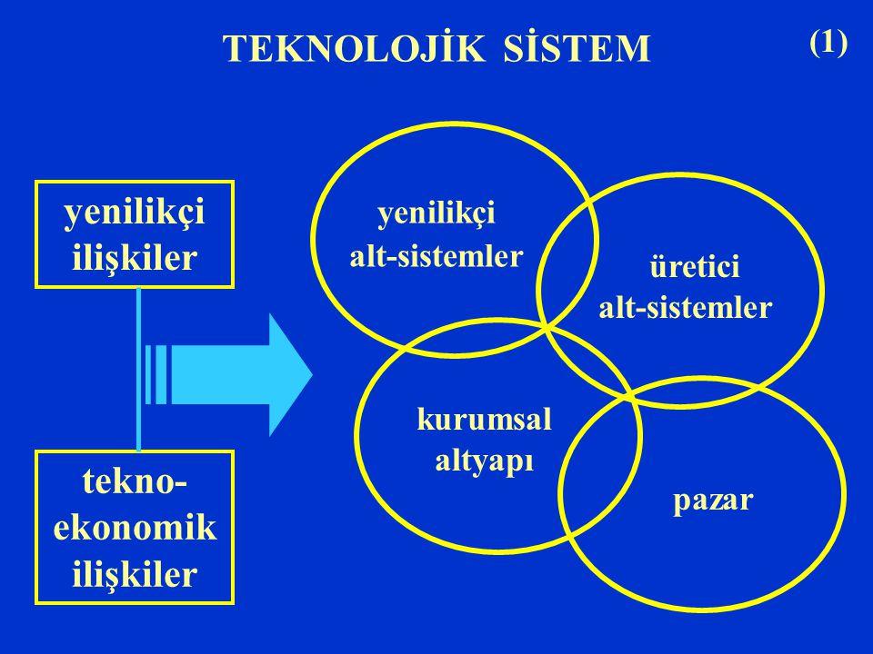 tekno-ekonomik ilişkiler