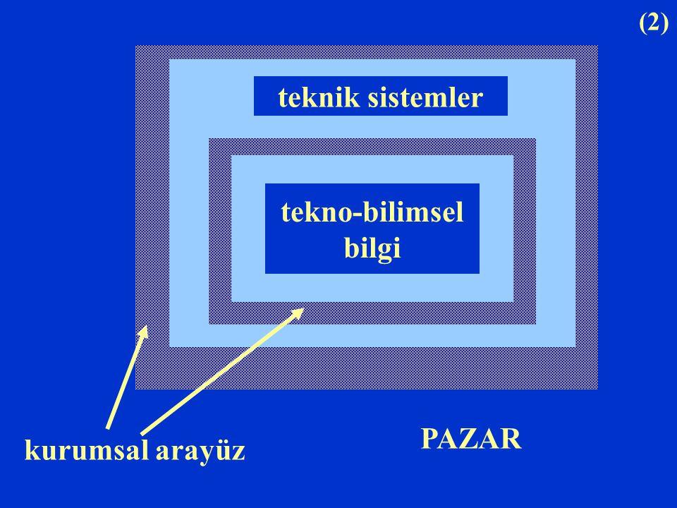 teknik sistemler tekno-bilimsel bilgi PAZAR