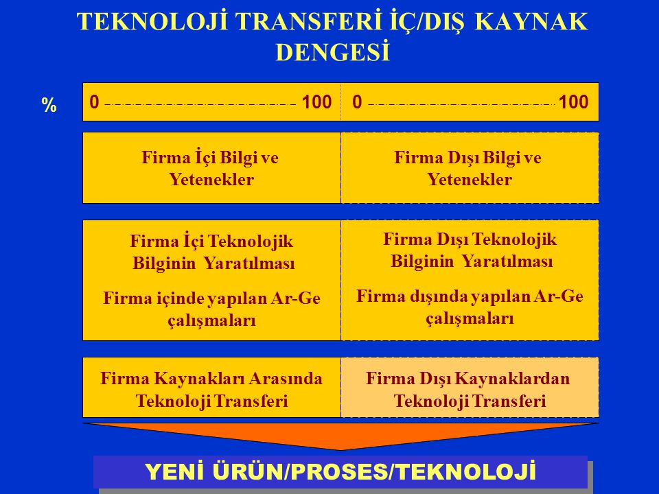 TEKNOLOJİ TRANSFERİ İÇ/DIŞ KAYNAK DENGESİ