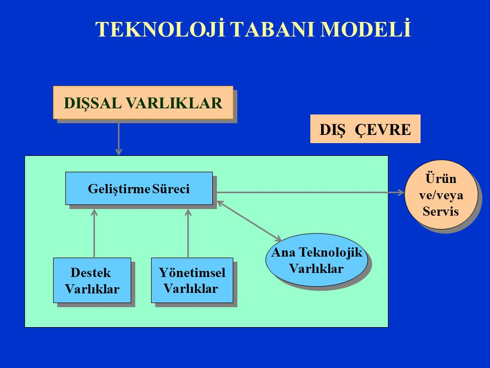 TEKNOLOJİ TABANI MODELİ