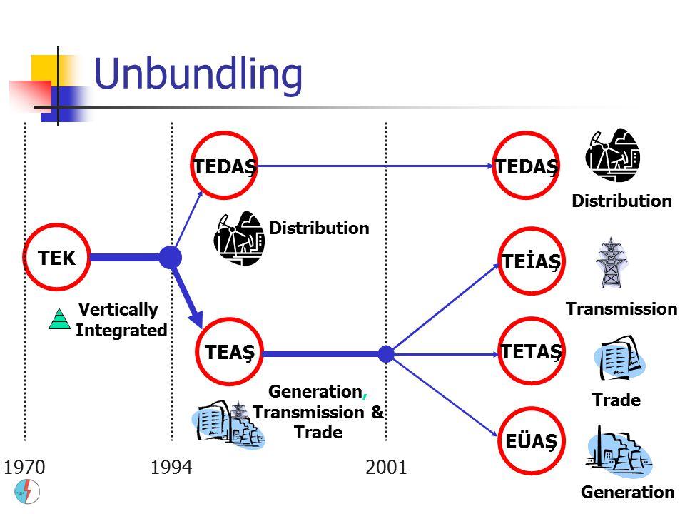 Unbundling TEDAŞ TEDAŞ TEK TEİAŞ TEAŞ TETAŞ EÜAŞ 1970 1994 2001
