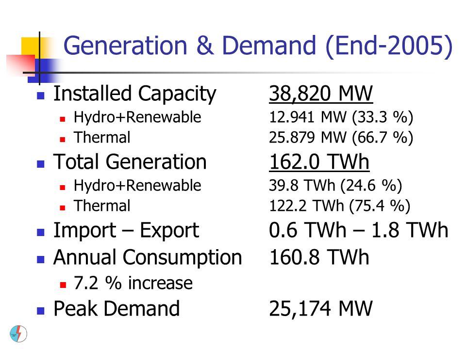 Generation & Demand (End-2005)