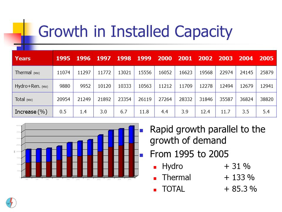 Growth in Installed Capacity