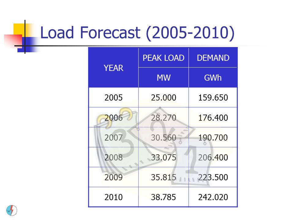 Load Forecast (2005-2010) YEAR PEAK LOAD DEMAND MW GWh 2005 25.000