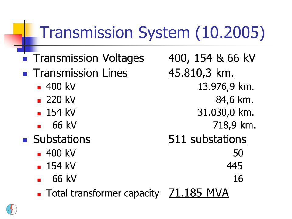 Transmission System (10.2005)