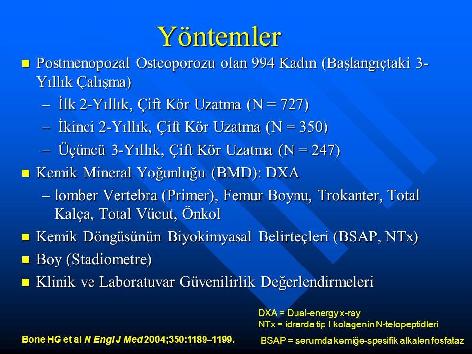Yöntemler Postmenopozal Osteoporozu olan 994 Kadın (Başlangıçtaki 3-Yıllık Çalışma) İlk 2-Yıllık, Çift Kör Uzatma (N = 727)