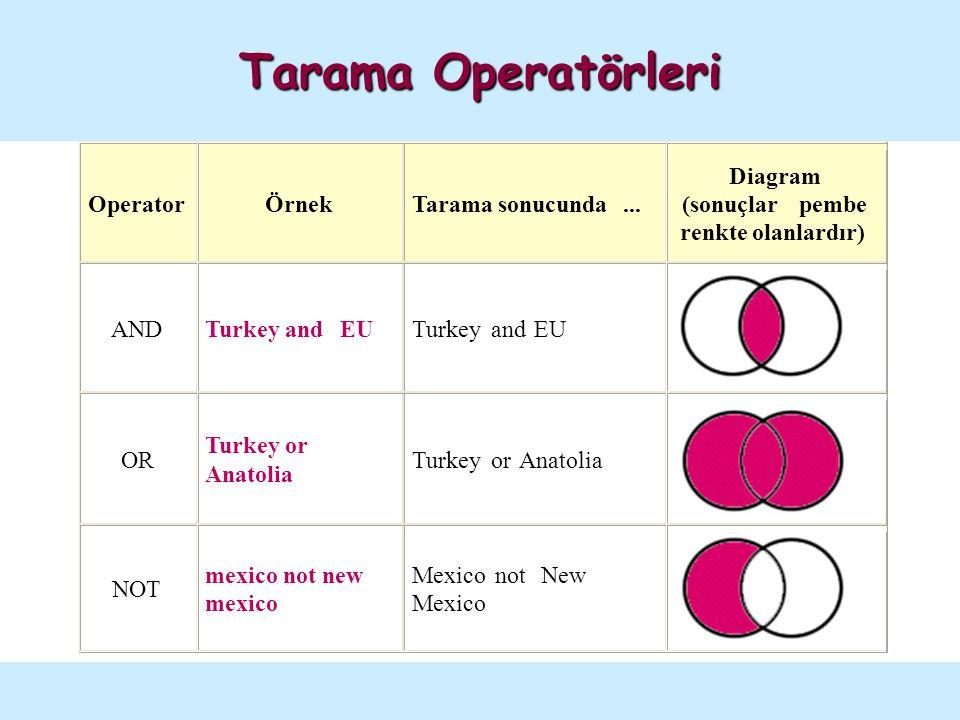 Tarama Operatörleri Tarama sonuç listesi çok uzun ise ve ilgisiz sonuçları da içeriyorsa: İki terim arasına AND bağlacını koyunuz.